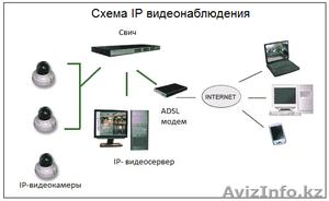 Установка IP камер Астана - Изображение #1, Объявление #1435092