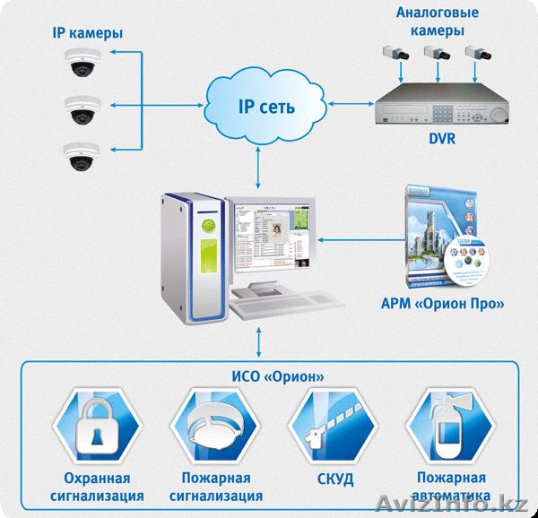 монтаж и обслуживание охранной сигнализации и систем видеонаблюдения
