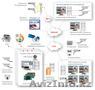 Система цифрового видеонаблюдения GLOBOSS